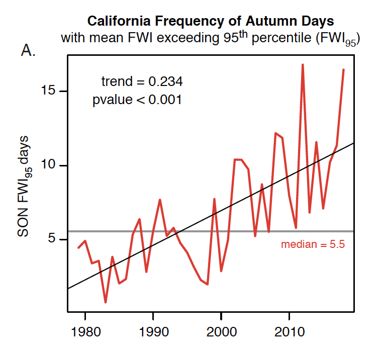 Increasingly extreme autumn wildfire conditions in California due to climate change
